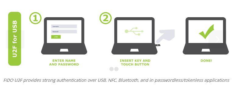 U2F for USB