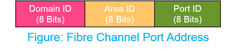 Fiber Channel Port Address
