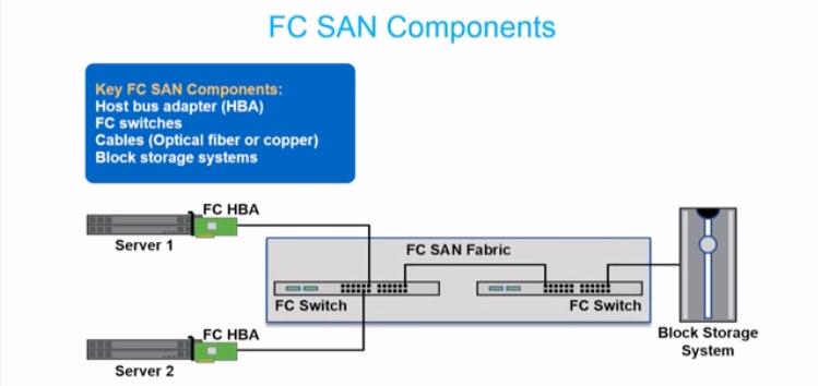 Fiber Channel SAN - 1