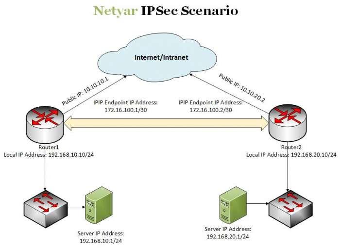 تصویر از برقراری ارتباط امن بین دو روتر میکروتیک به صورت IPIP Tunnel با استفاده از IPSec