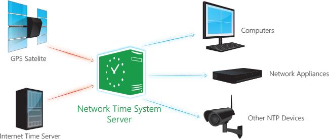 تصویر از تنظیم NTP از طریق vCenter برای سرور های ESXI