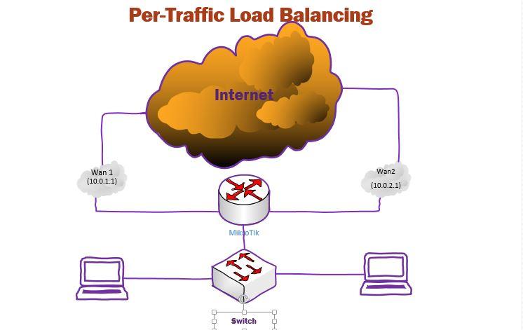 تصویر از انجام Load Balancing  در میکروتیک بر حسب نوع ترافیک