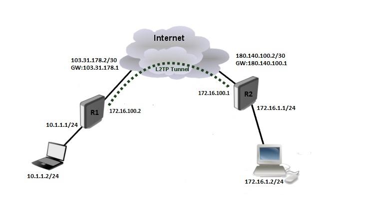 تصویر از راه اندازی Site To Site L2tp Vpn Server