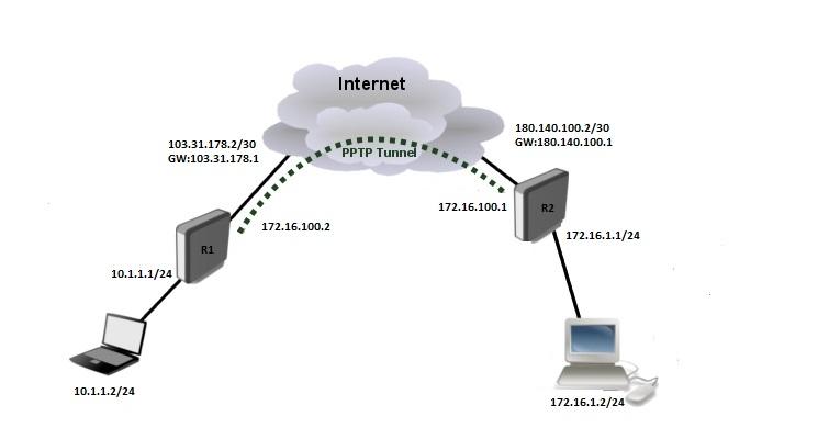 تصویر از راه اندازی Site To Site Pptp Vpn Server
