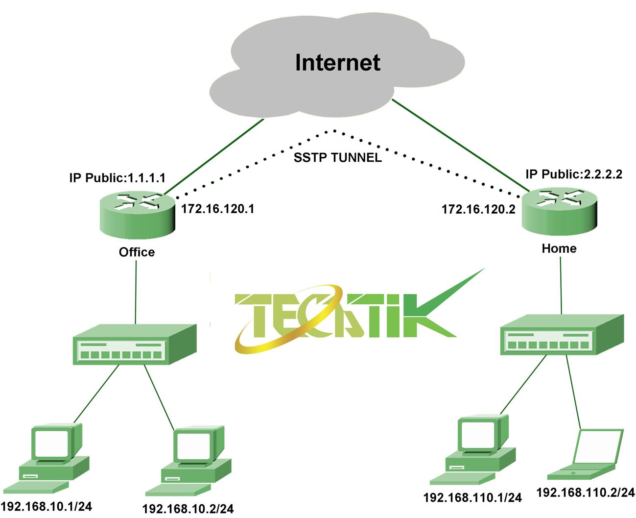 تصویر از برقراری ارتباط امن بین دو روتر میکروتیک با استفاده از تانل SSTP