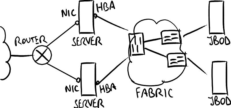 تصویر از معماری Fiber Channel SAN