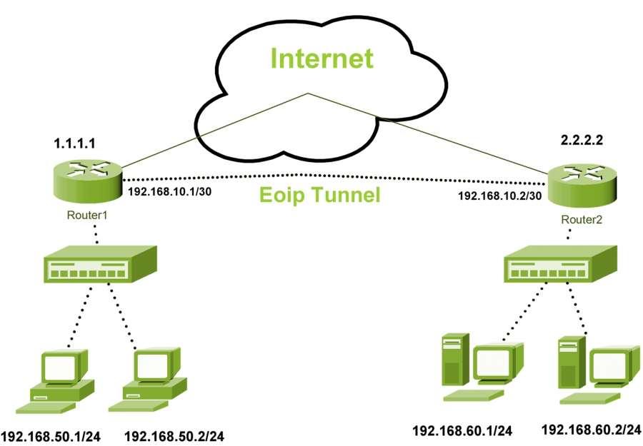 تصویر از آموزش راه اندازی تانل Eoip به صورت لایه ۳ همراه با Ipsec برروی روتر میکروتیک