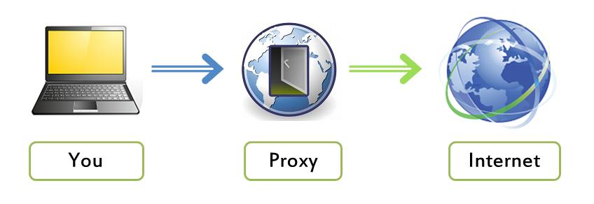 تصویر از راه اندازی وب پراکسی در میکروتیک