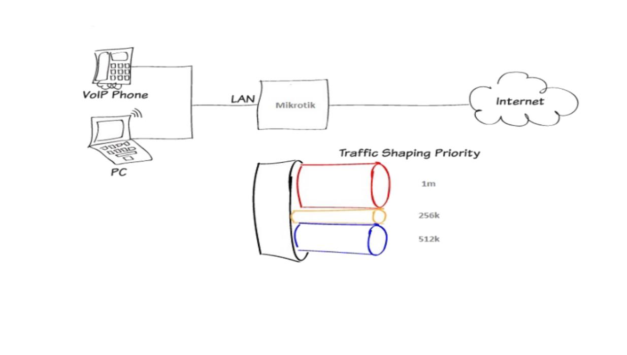تصویر از تعریف پهنای باند متفاوت در ساعات شبانه روز در میکروتیک