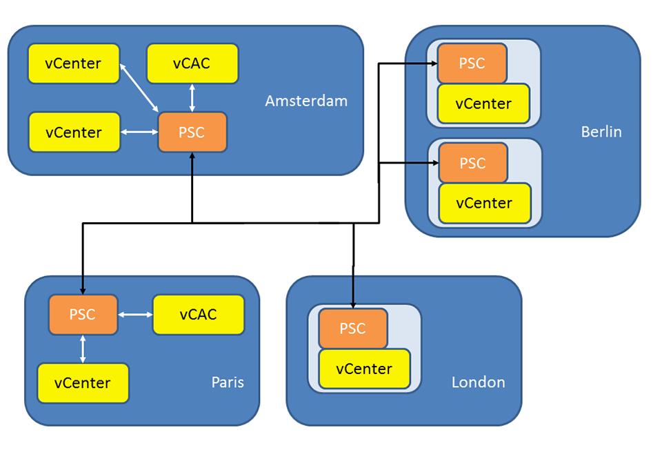 معماری PSC در مجازی سازی