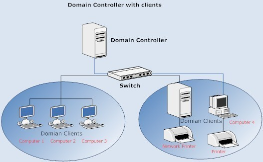 securing-domain-controllers