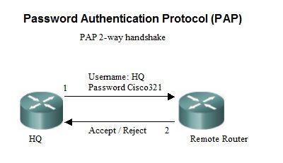 PAP-Authentication-Protocol-Techtik