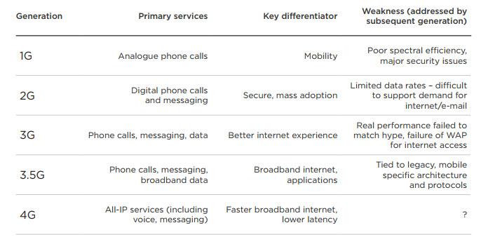 جدول مقایسه شبکه های باند پهن وایرلس یا بی سیم در وب سایت تک تیک 5G