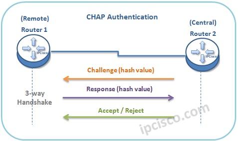 احراز هویت سه مرحله ای در CHAP