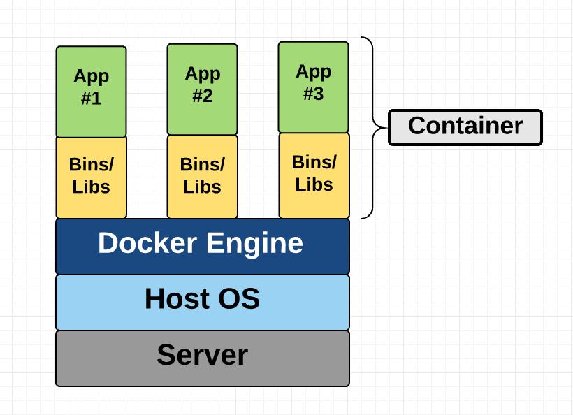 معماری کانتینر در زمان استفاده از Docker Engine
