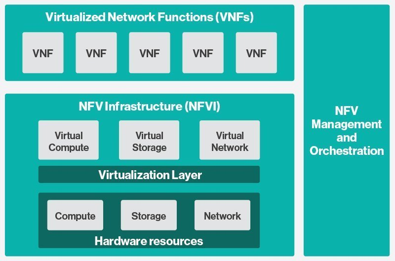 Virtial Network Functions