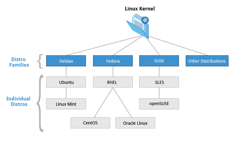 توزیع های لینوکس