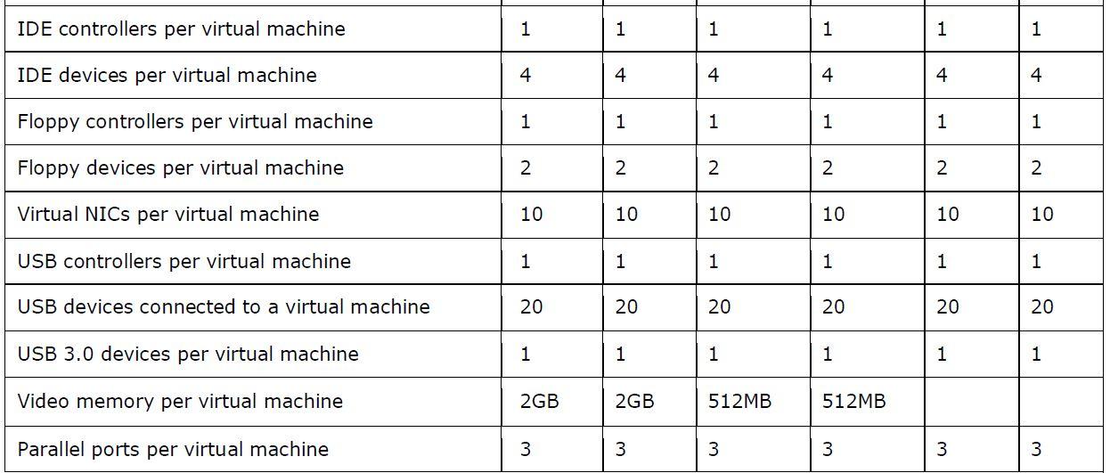 محدودیت های ماشین مجازی در VMware vSphere