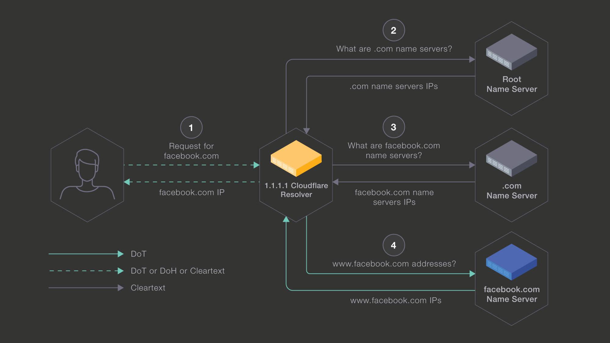 تاریخچه امنیت DNS