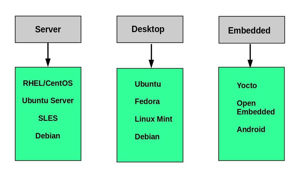انواع توزیع های لینوکس