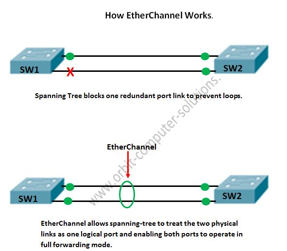 EtherChannel در تجهیزات سیسکو