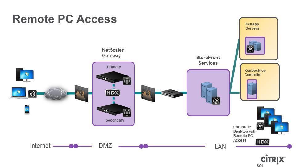 تصویر از راه اندازی Remote PC Access در XenDesktop