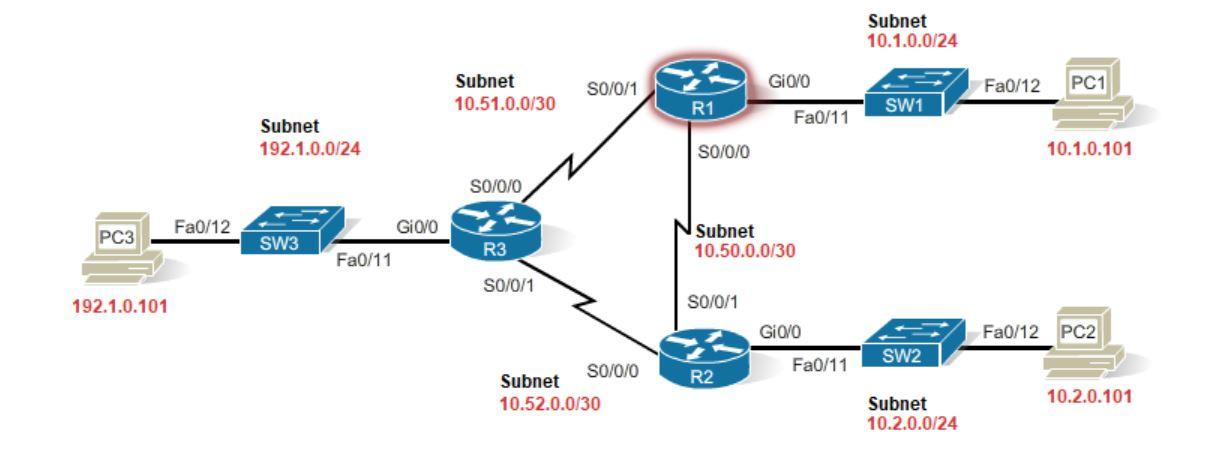 فعال سازی پروتکل EIGRP بر روی روترهای سیسکو
