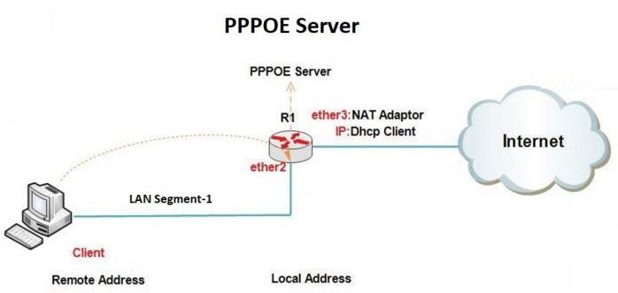 تصویر از آموزش PPPOE Server در میکروتیک و نحوه دسترسی کاربران به اینترنت
