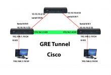 تصویر از آموزش راه اندازی  GRE Tunnel در سیسکو